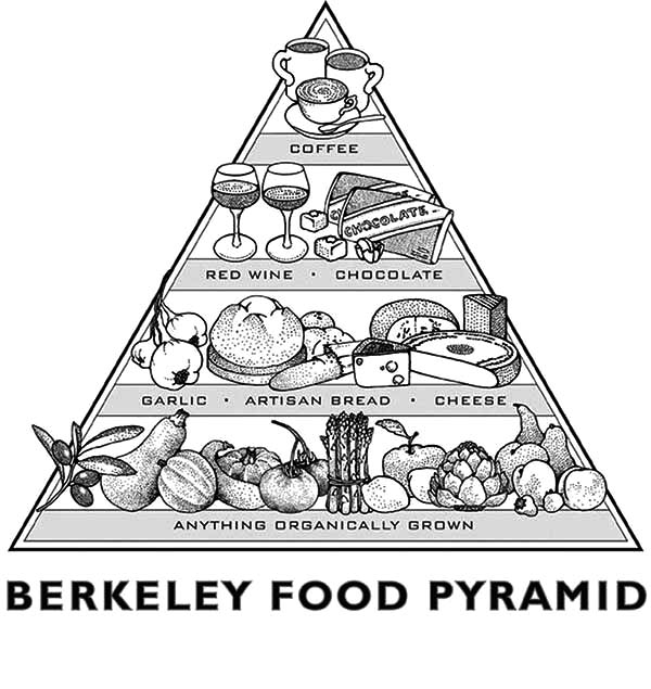 free food pyramid coloring pages - photo#24