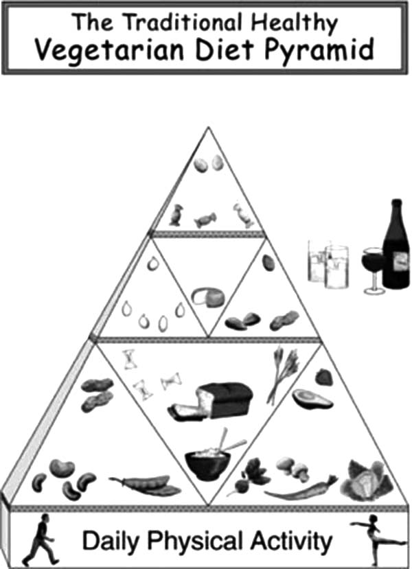 The Traditional Healthy Vegetarian Diet Food Pyramid Coloring Pages